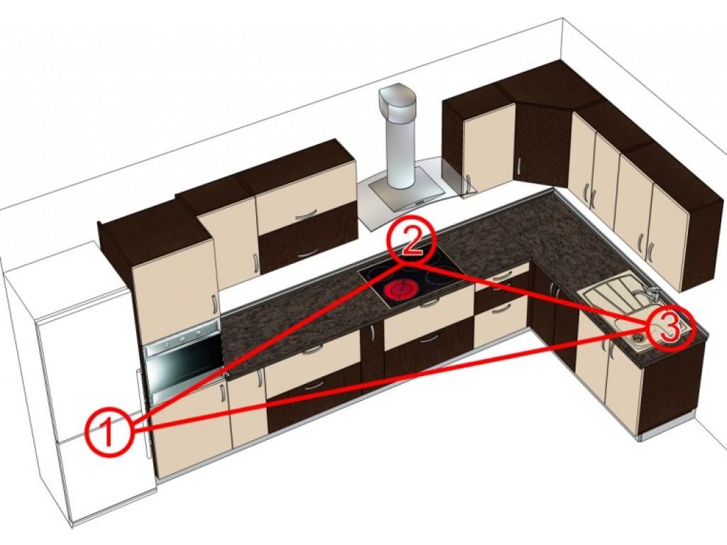 Как правильно спроектировать кухню