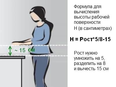Расстояние от локтя до столешницы