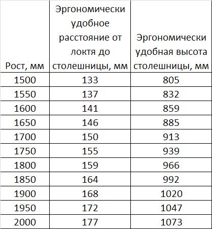 Максимально удобная эргономическая высота столешницы на кухне в зависимости от роста человека