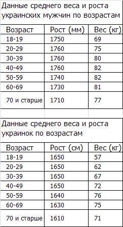 Средний рост и вес в Украине на 2012 год
